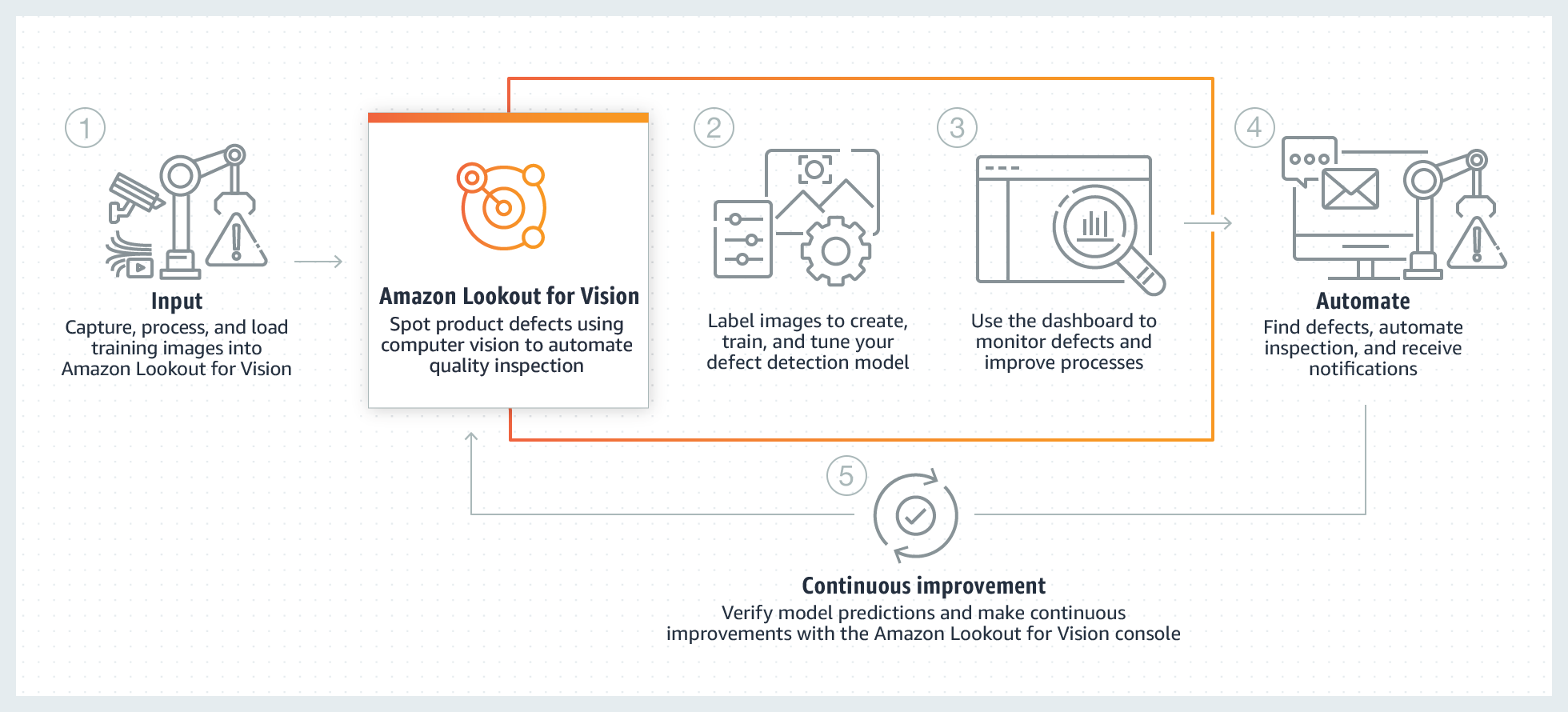 Amazon Lookout for Vision - How it works