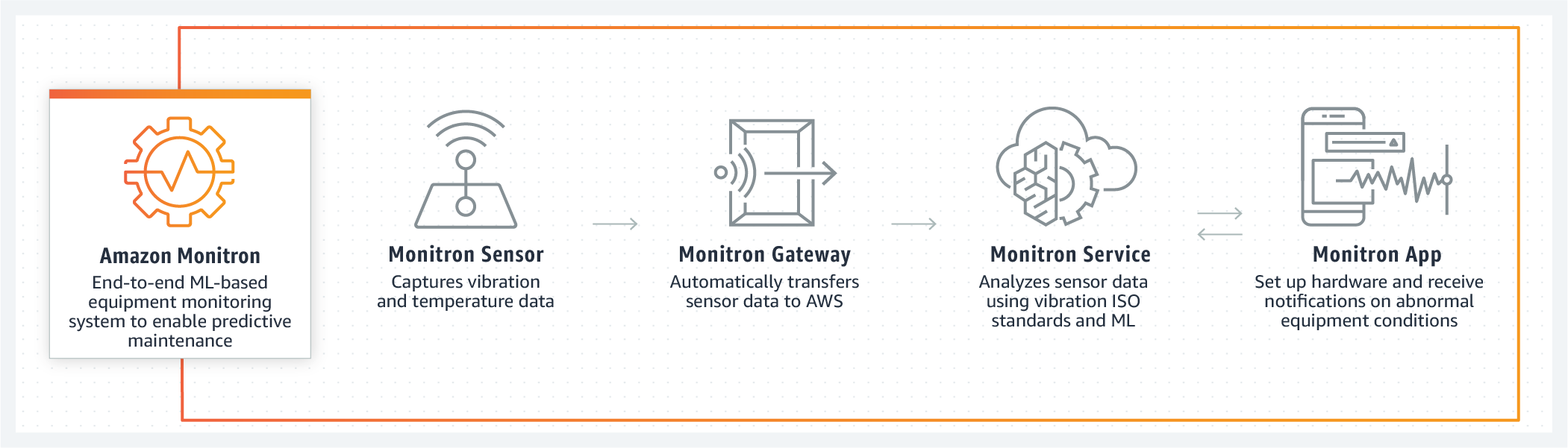 How Amazon Monitron works