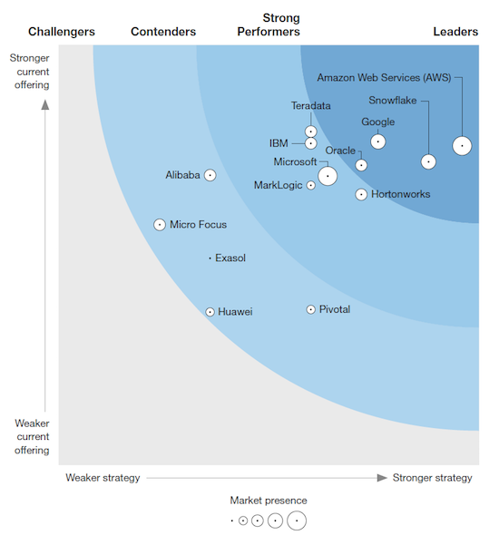 Forrestor Wave: Cloud Data Warehouse (2018) report recognizing AWS as a leader with Amazon Redshift