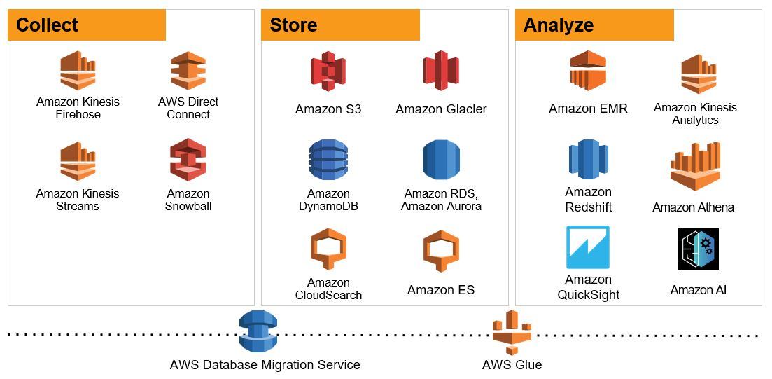 Pipeline di analisi in AWS