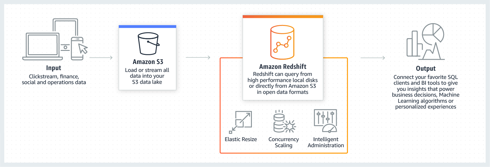 product-page-diagram-AWS-Redshift-Launch_How-It-Works@1.5x