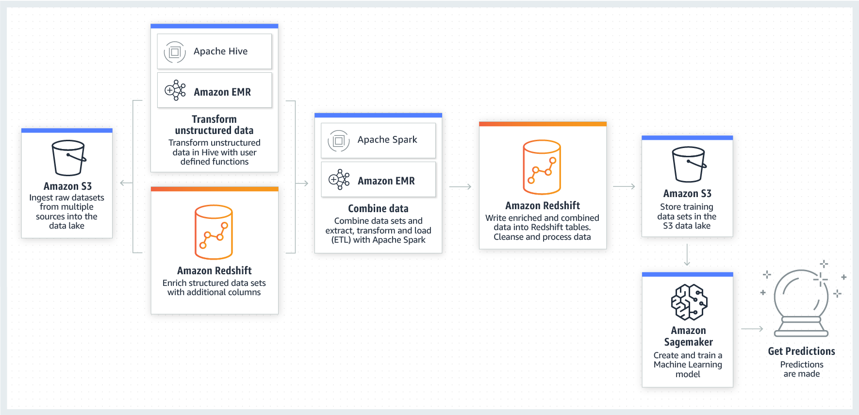 product-page-diagram-AWS-Redshift-Launch_Integrate-Other-Analytics-Data-Science-Machine-Learning@1.5x