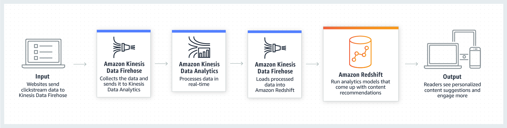 product-page-diagram-AWS-Redshift-Launch_Real-time-Streaming-Analytics@1.5x