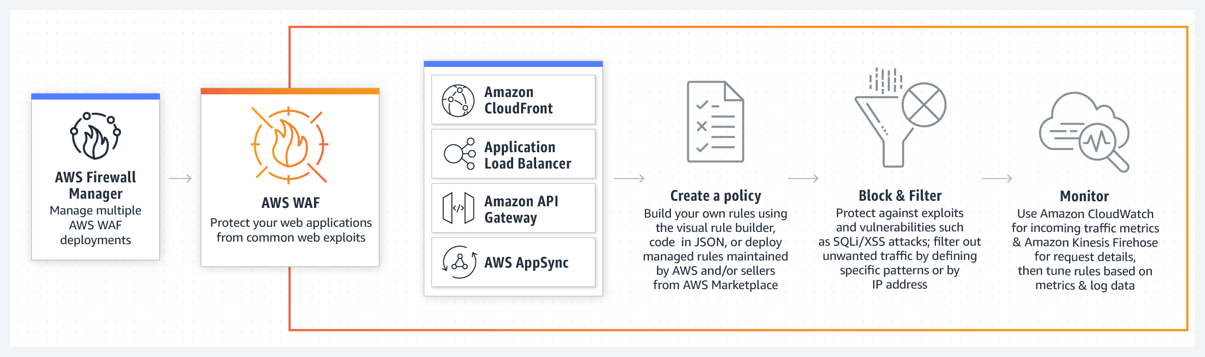 product-page-diagram_APIv2-AWS-WAF_How-it-Works-2x