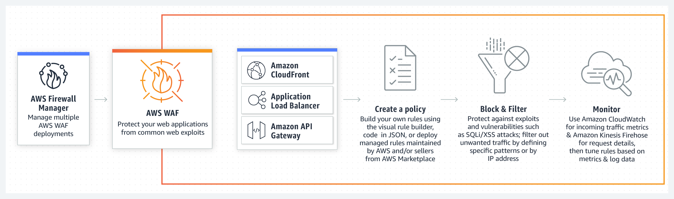 product-page-diagram_AWS-WAF_How-it-Works@2x