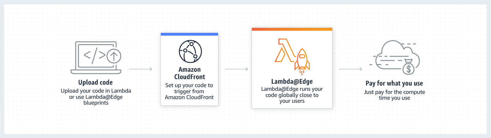 AWS Lambda@Edge: How it works