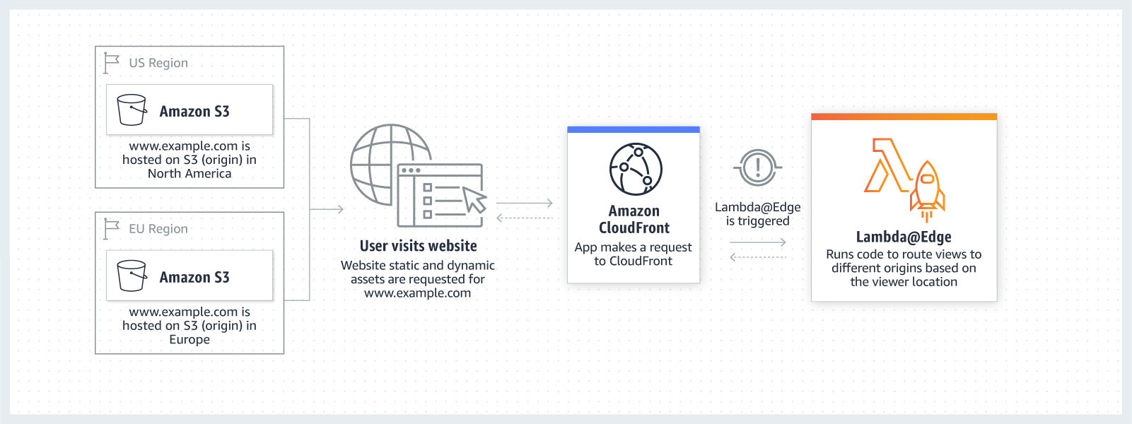 AWS-Lambda-at-Edge_Intelligently-Route-Across-Origins-Data-Centers-diagram