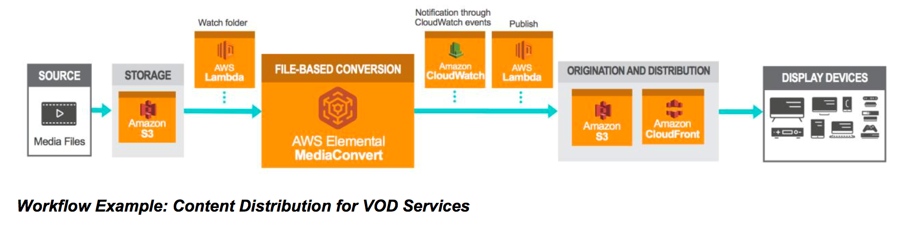 VOD Architecture CloudFront