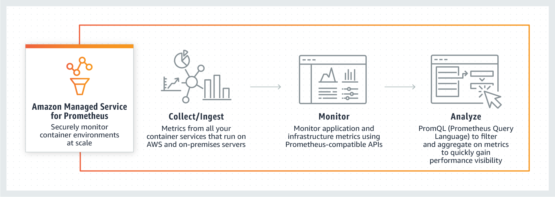 How Amazon Managed Service for Prometheus works
