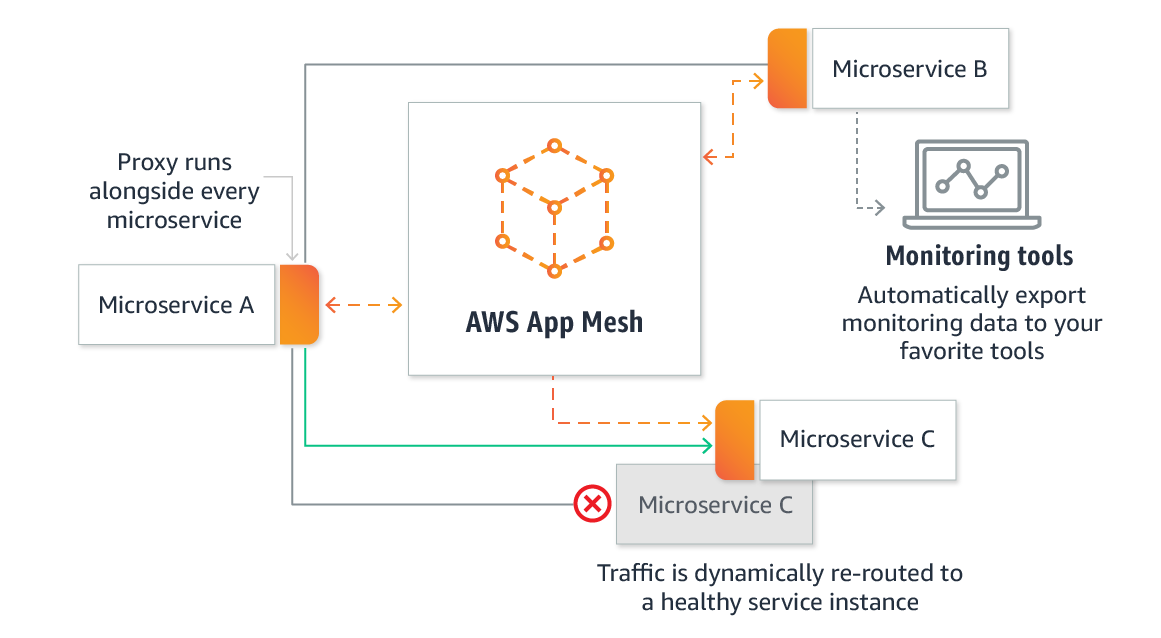 https://aws.amazon.com/ko/app-mesh/