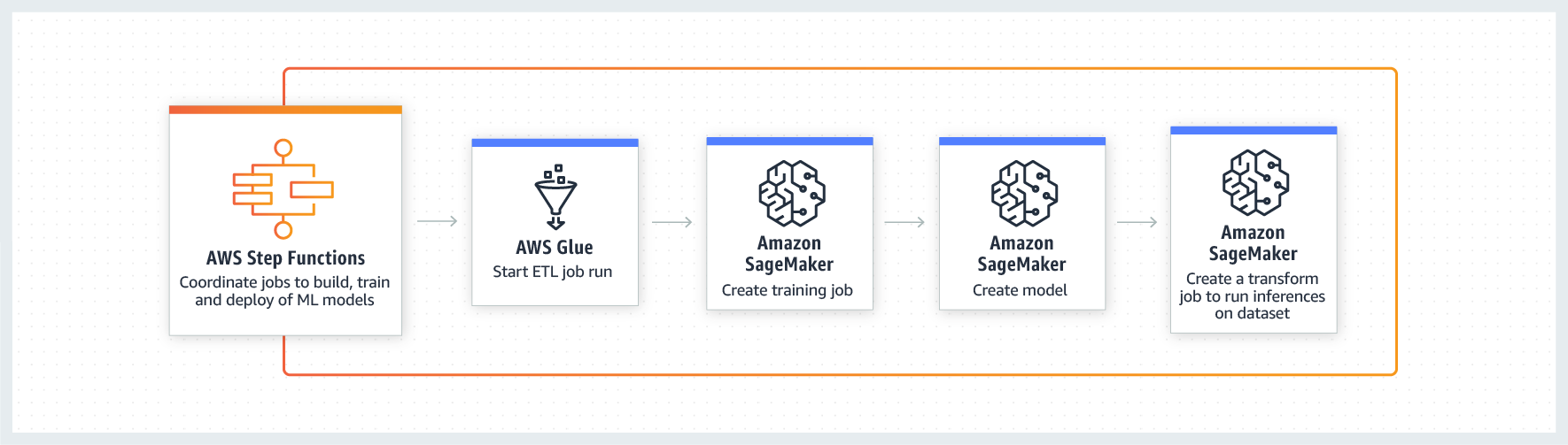 product-page-diagram-aws-step-functions-use-case-amazon-sagemaker