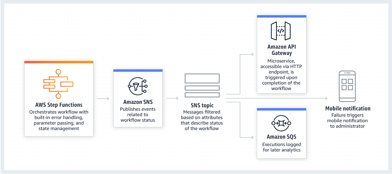product-page-diagram-aws-step-functions-use-case-amazon-sns
