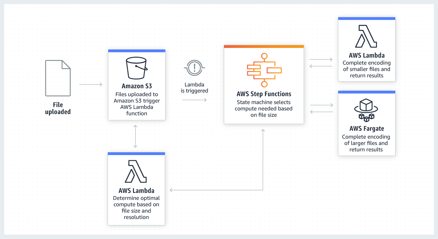 product-page-diagram-aws-step-functions-use-case-aws-fargate