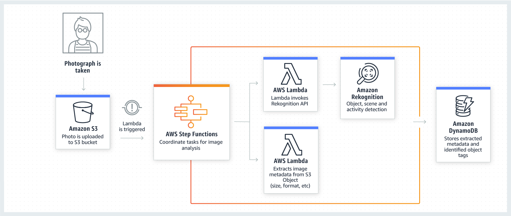 AWS Step Functions - Use Cases