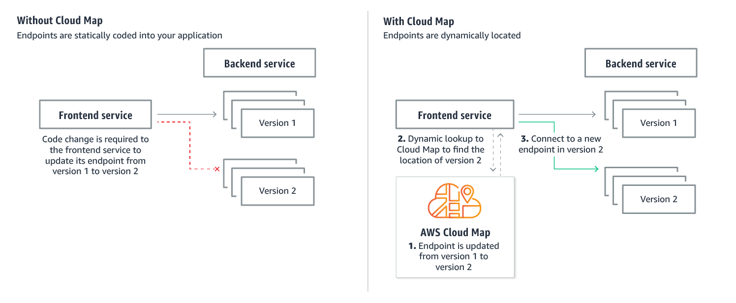 AWS Cloud Map