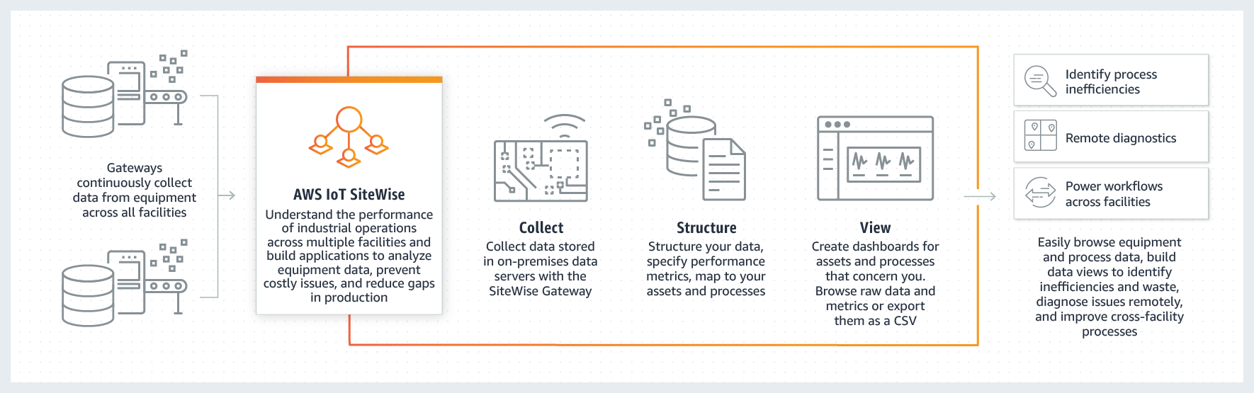 AWS IoT SiteWise How It Works