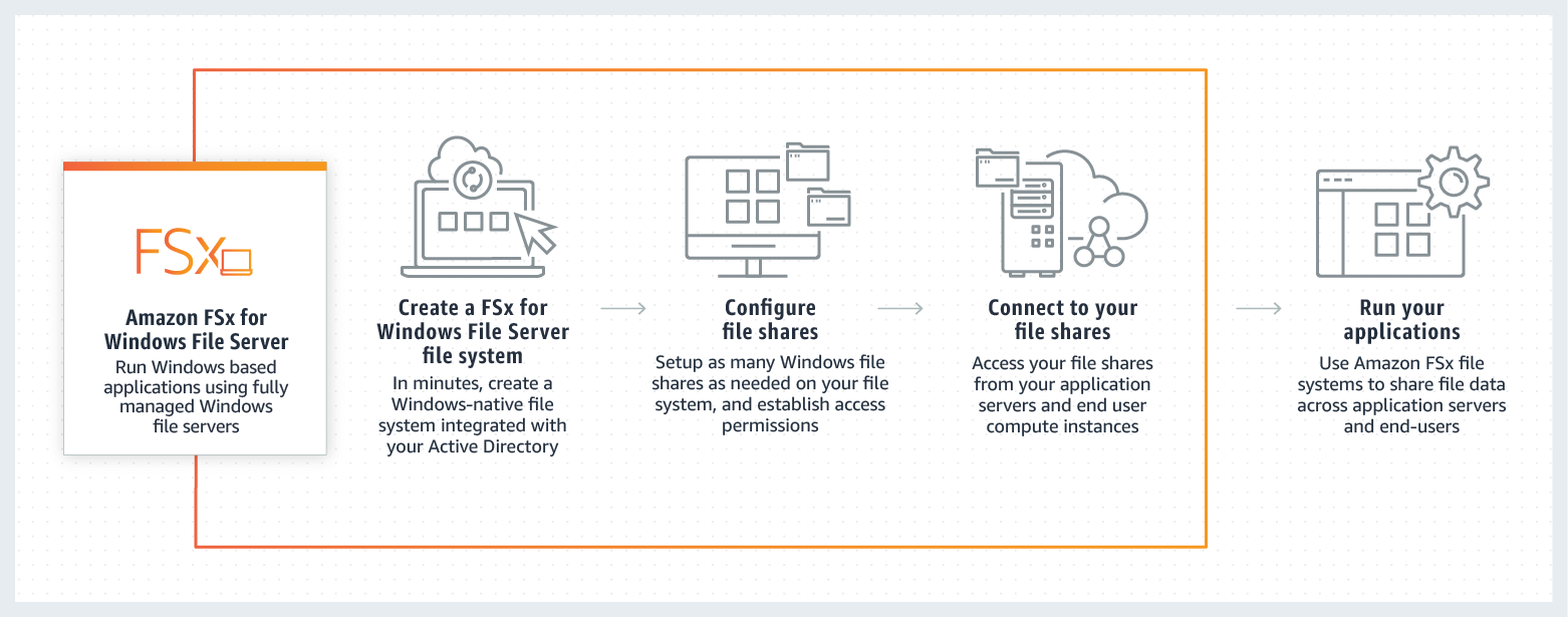 Amazon FSx for Windows File Server | Cloud File Storage