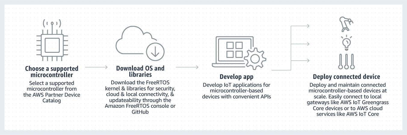 Amazon FreeRTOS - Get Started - AWS