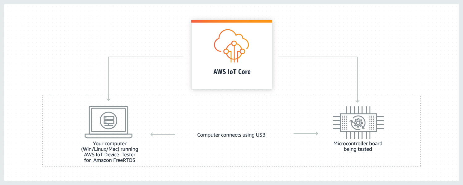 AWS IoT device tester for Amazon FreeRTOS