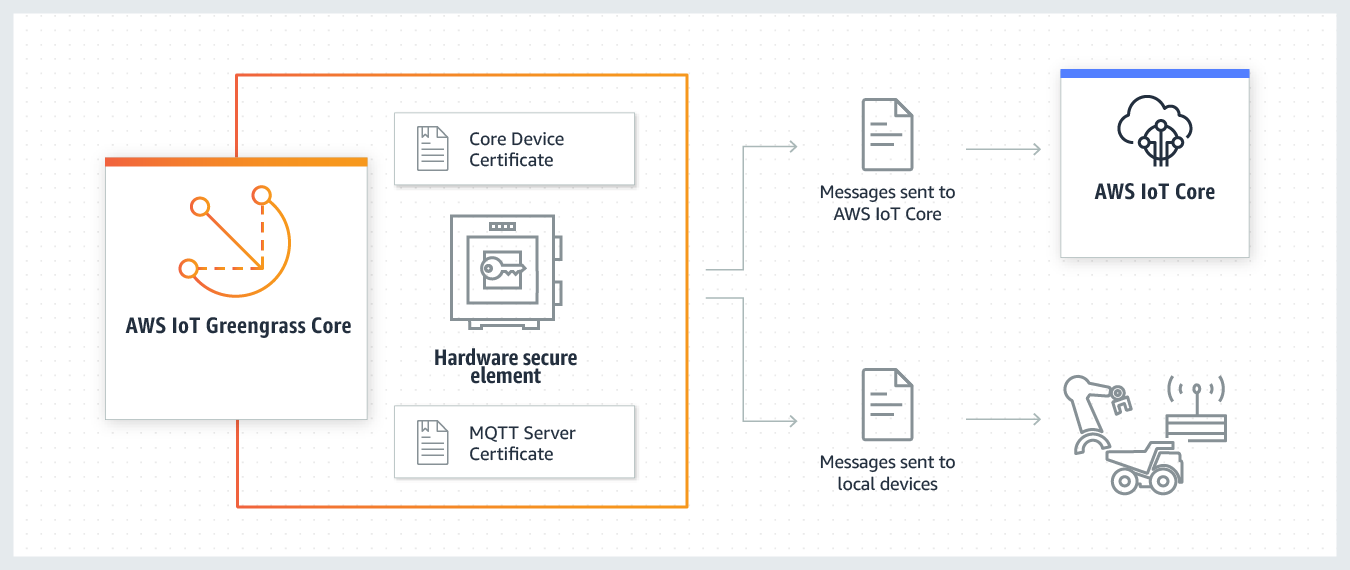 Seguridad de AWS IoT Greengrass