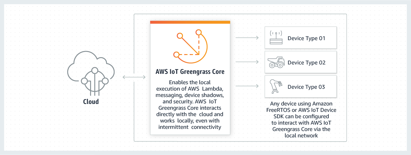 AWS IoT Greengrass - 工作原理
