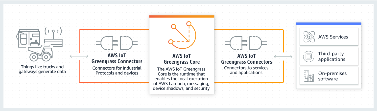 AWS IoT Greengrass 連接器