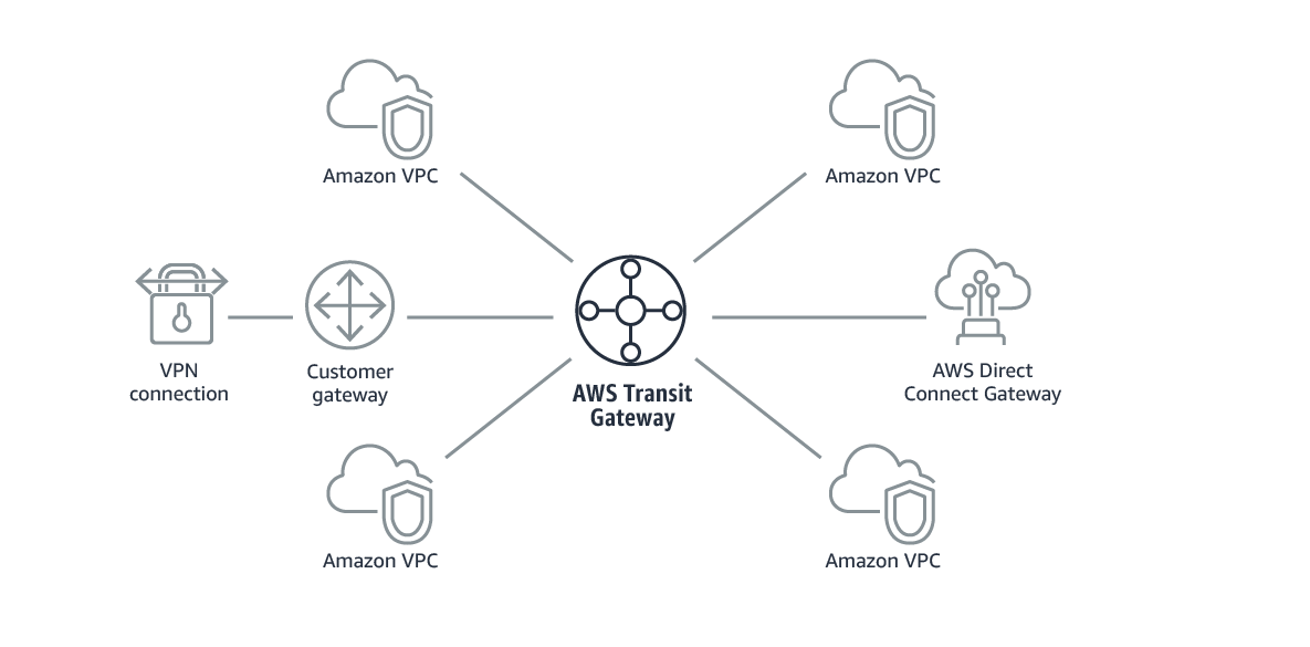 https://aws.amazon.com/ko/transit-gateway/?nc2=h_re