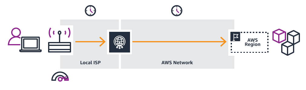 After using AWS Global Accelerator