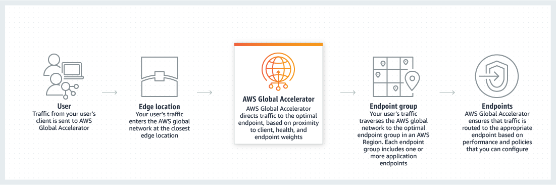 AWS Global Accelerator 工作原理