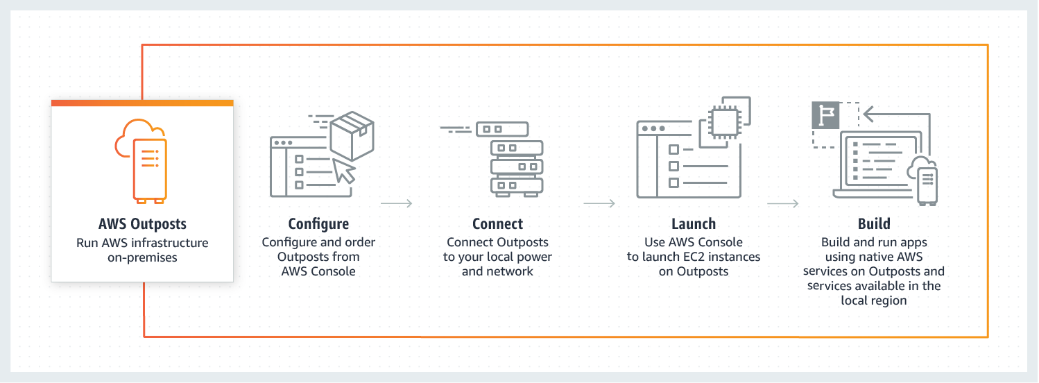 https://aws.amazon.com/ko/outposts/