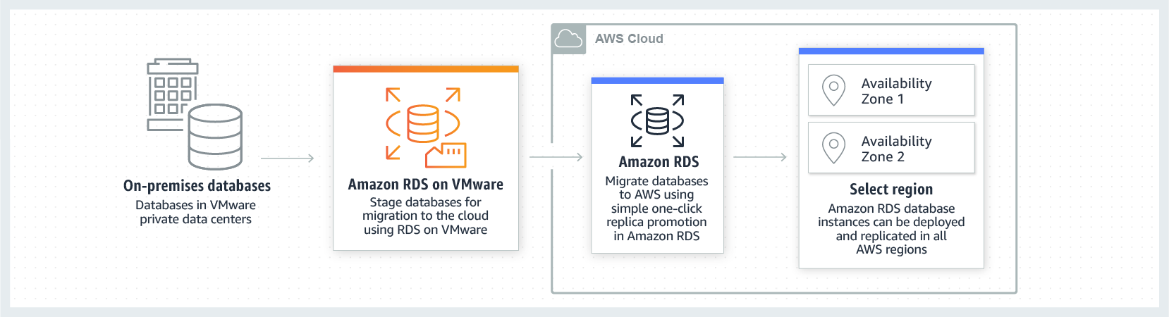 Migrate Databases to AWS