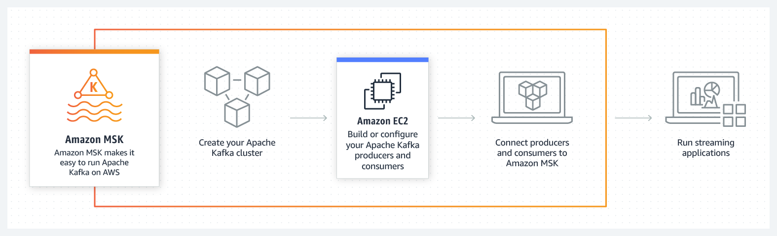Diagramme de fonctionnement d'Amazon MSK