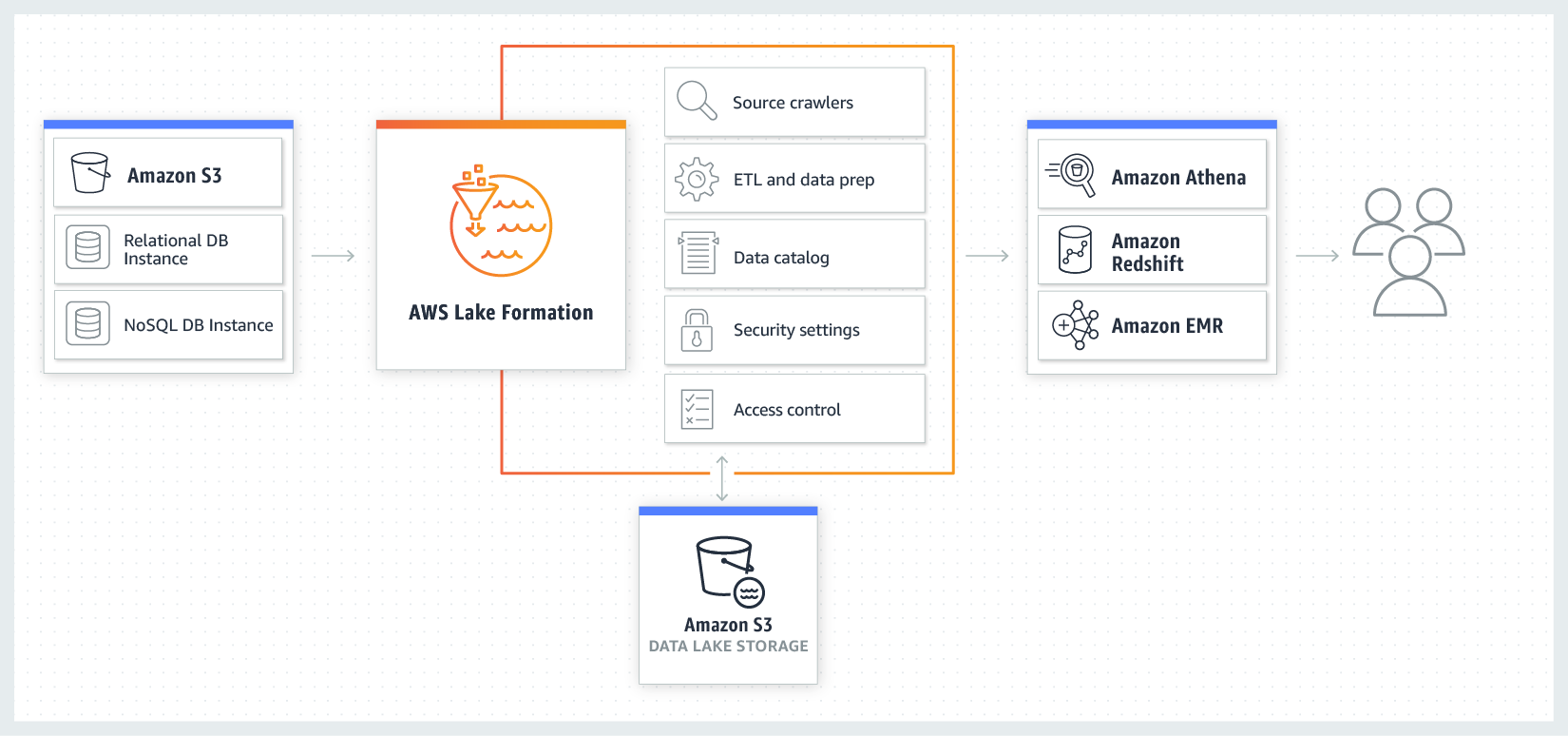 Product-Page-Diagram_AWS-Michigan_How-it-Works