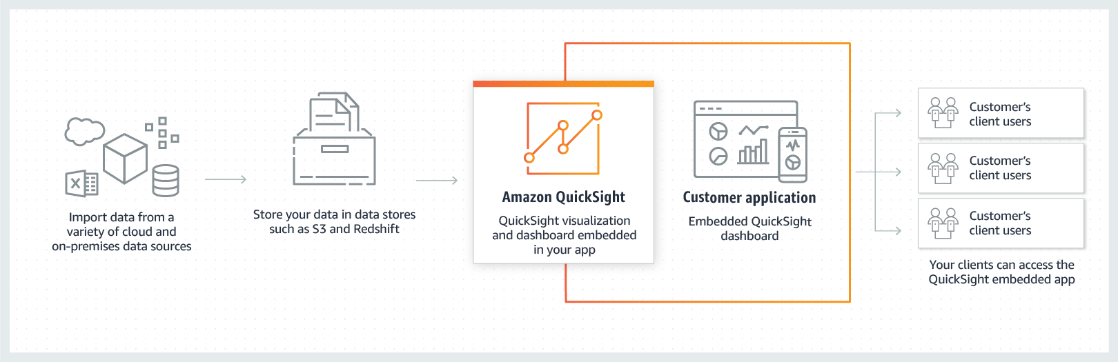 Enhance your apps_QuickSight