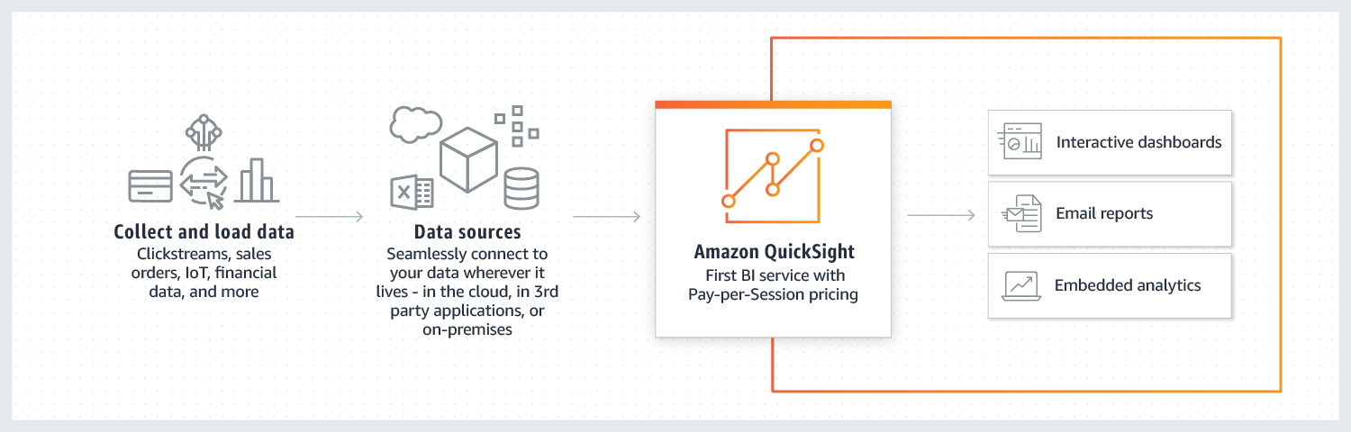 Amazon Quicksight 的運作方式