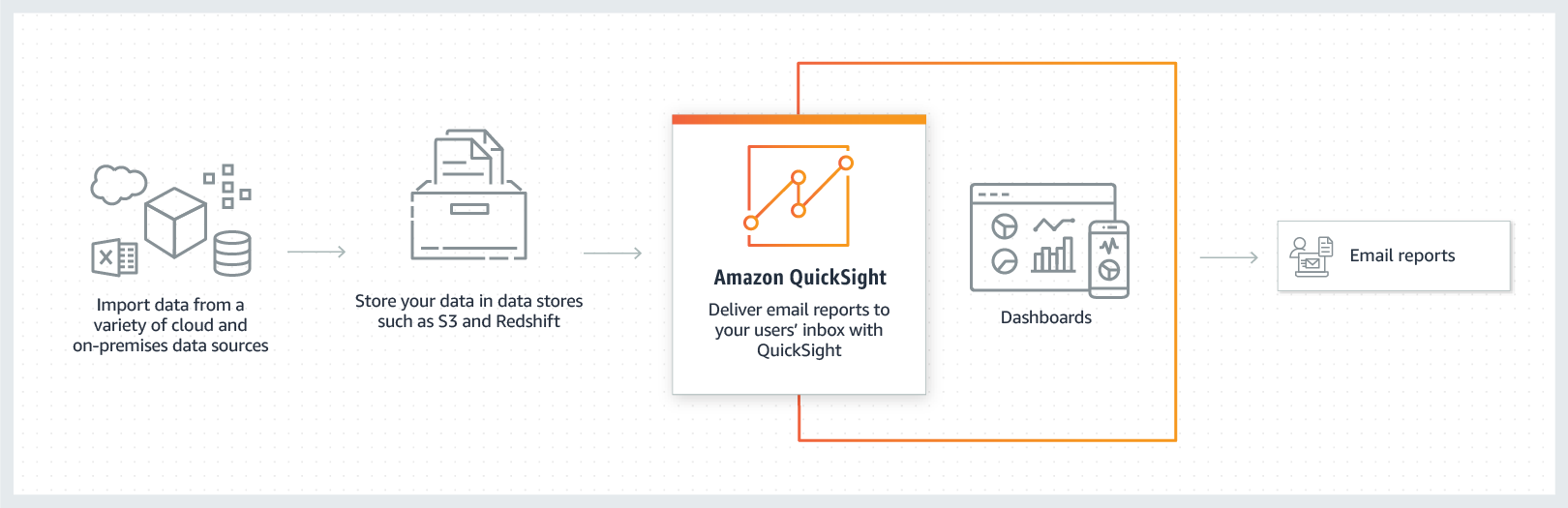 Insights delivered automatically_QuickSight