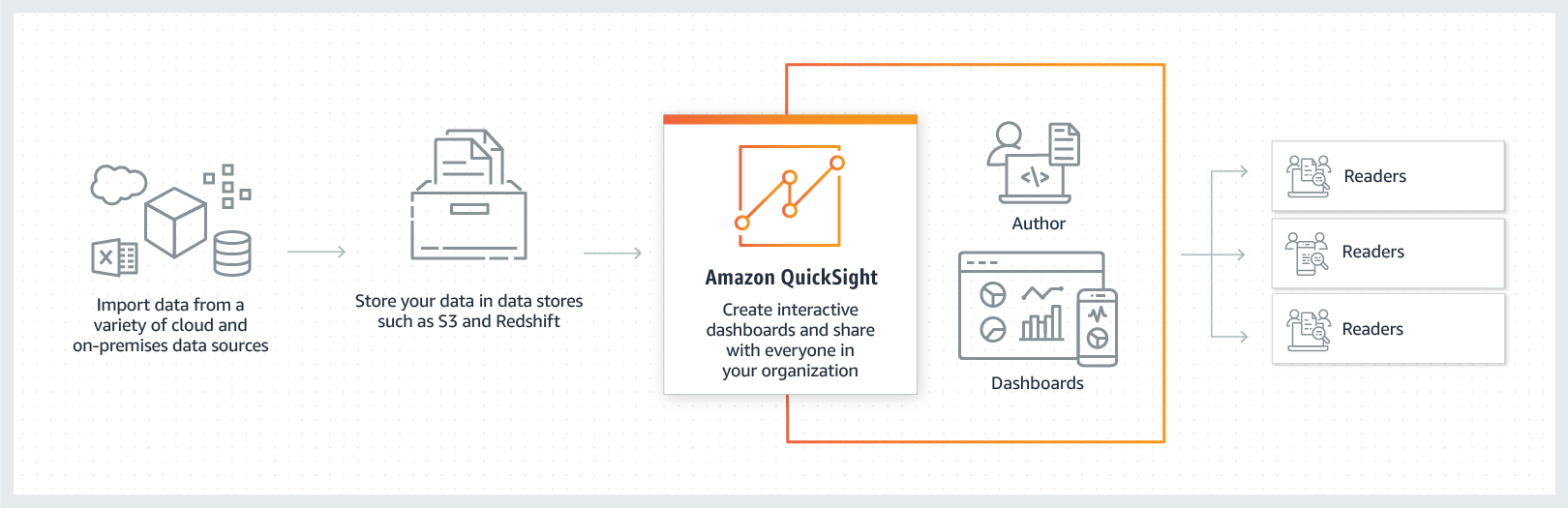 使用 Amazon Quicksight 提供互動式儀表板