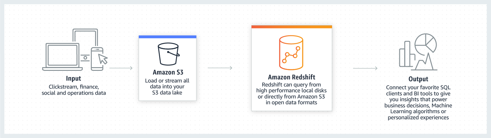product-page-diagram-AWS-Redshift-Launch_How-It-Works-2@1.5x