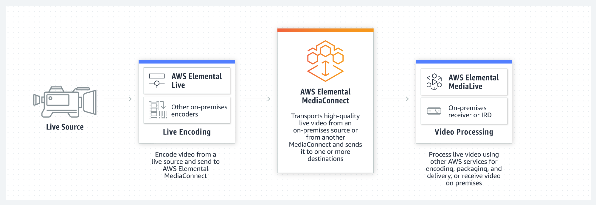 product-page-diagram-Elemental-MediaConnect@2x