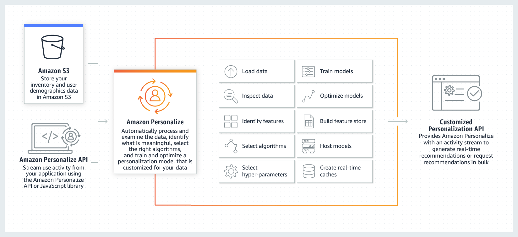 Real-time personalization and recommendation | Amazon Personalize | AWS
