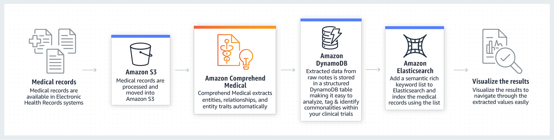 product-page-diagram-AWS-Hera-Launch_Clinical-Trial-Recruitment@1.5x