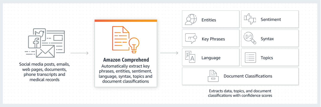 Amazon Comprehend - Natural Language Processing (NLP) and Machine