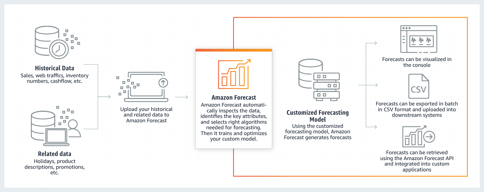 How Amazon Forecast works