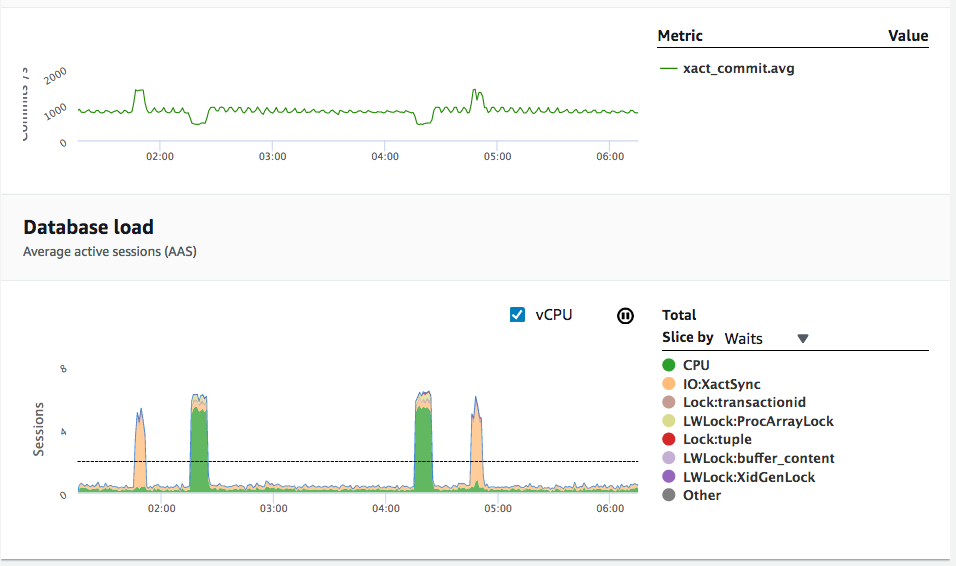 AWS Performance Insights counter metrics