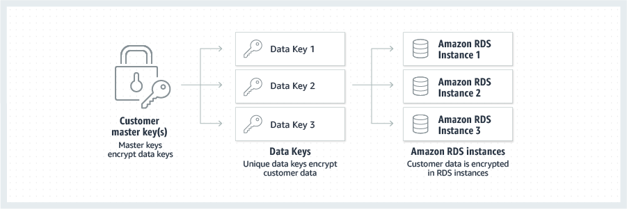 RDS_At_Rest_Encryption