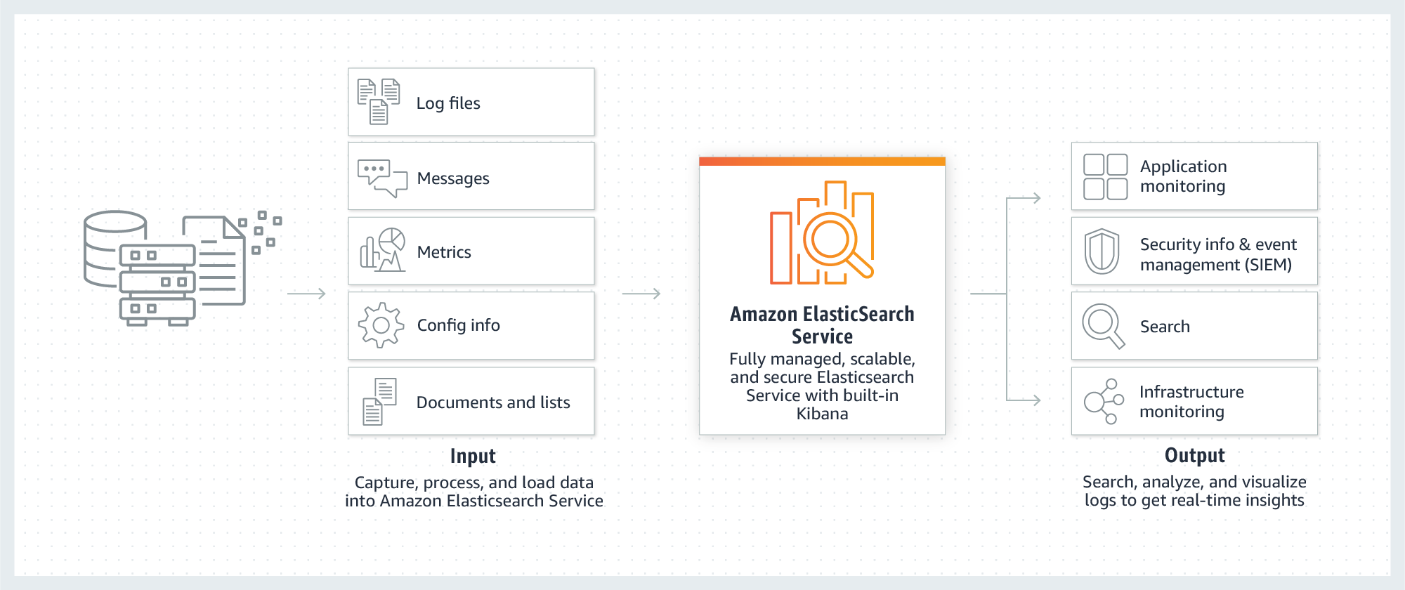 Fonctionnement d'Amazon Elasticsearch Service
