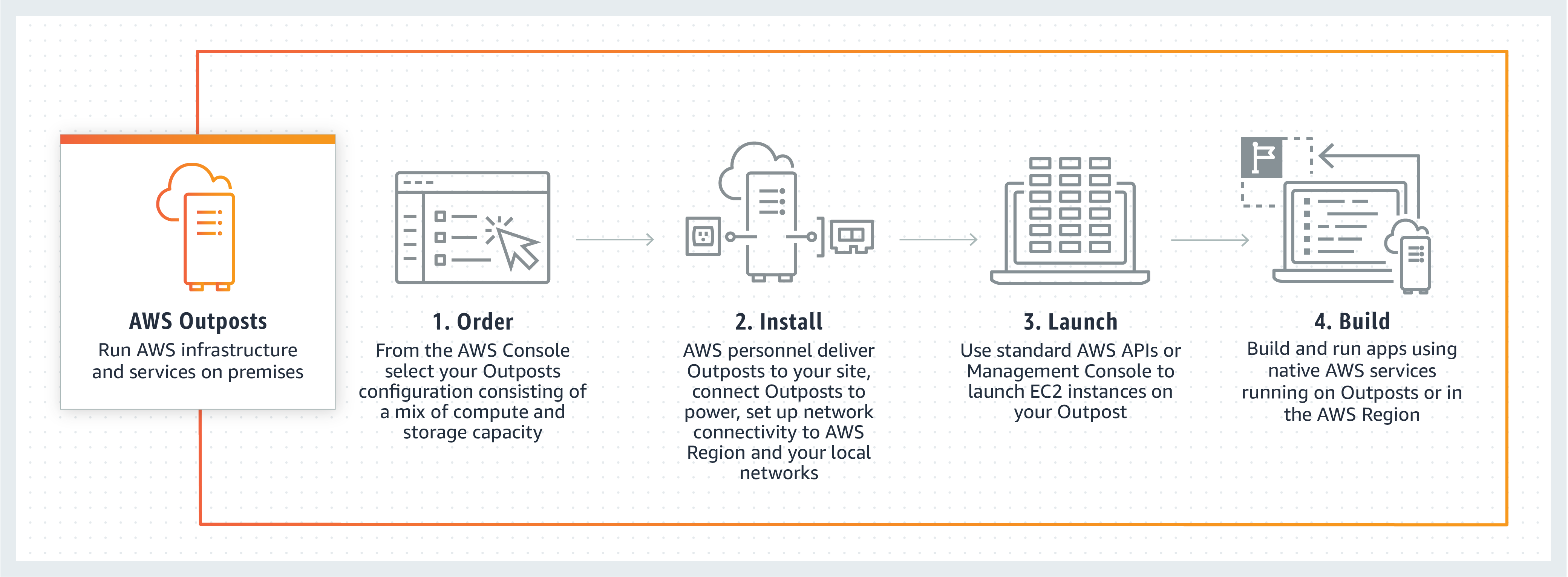 AWS Outposts の仕組み