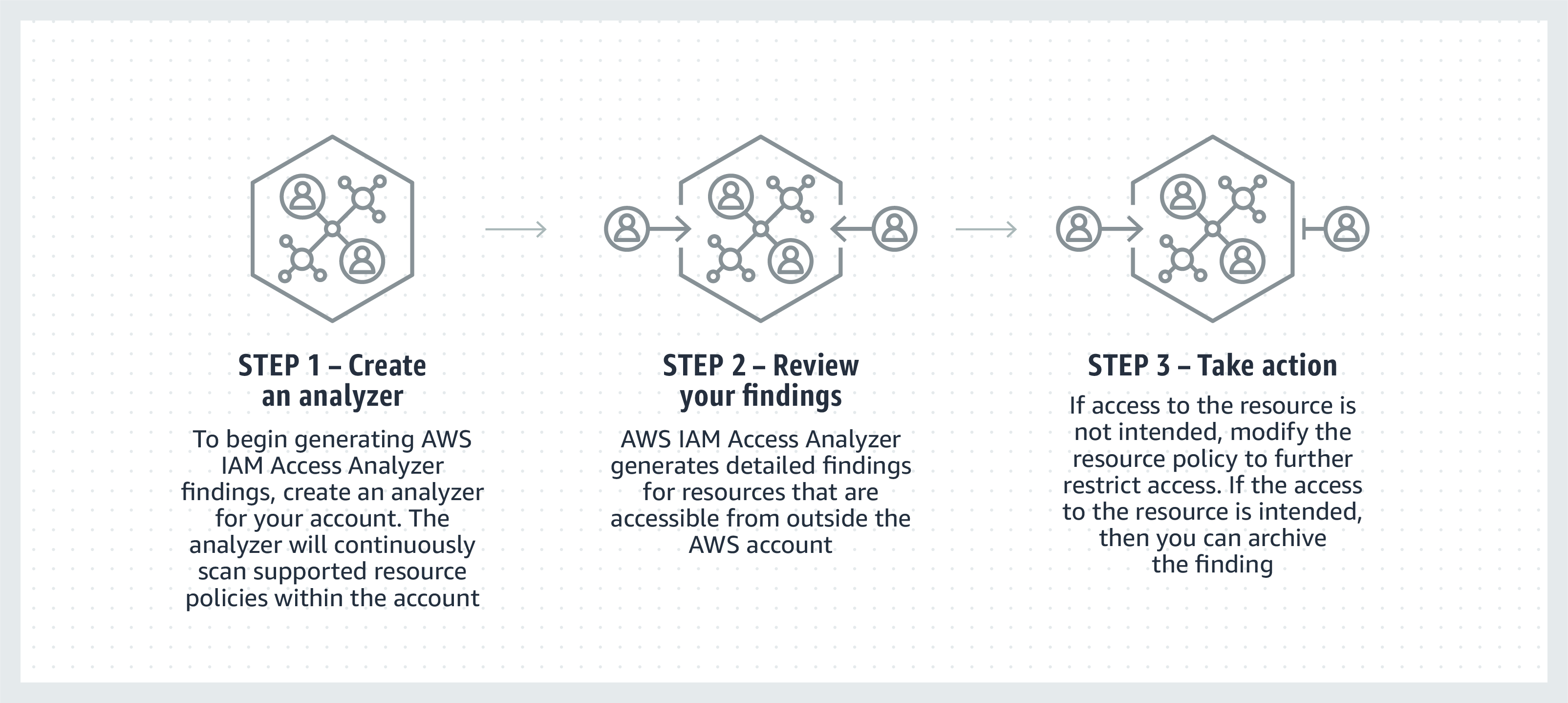 How IAM access analyzer works