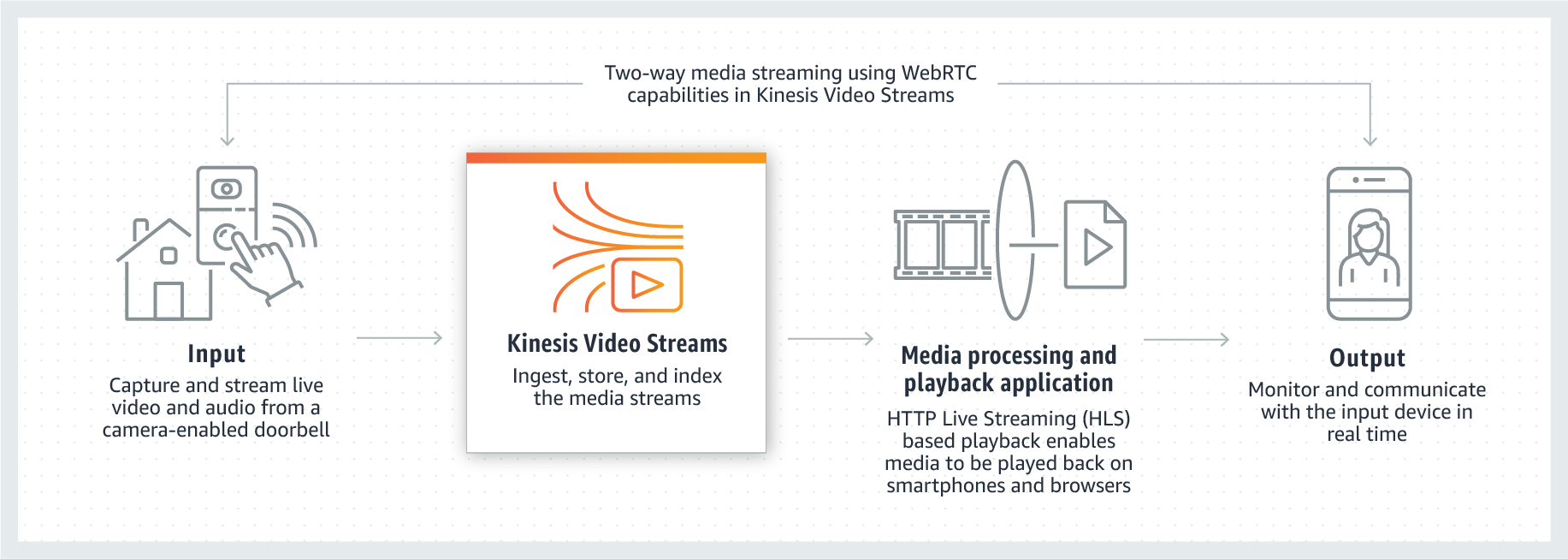 Caso de uso de Amazon Kinesis Video Streams en hogar inteligente