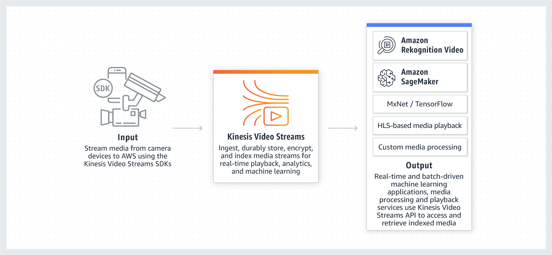 Cara kerja Amazon Kinesis Video Streams
